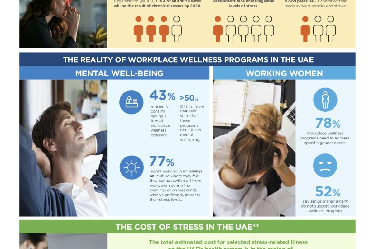 World Mental Healthy Day infographic: UAE workplace stress