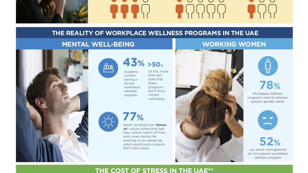 https://livehealthy.ae/wp-content/uploads/2019/10/Cigna-See-Stress-Differently-Infographics-1280x720.jpg