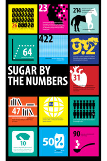 This is your body on sugar